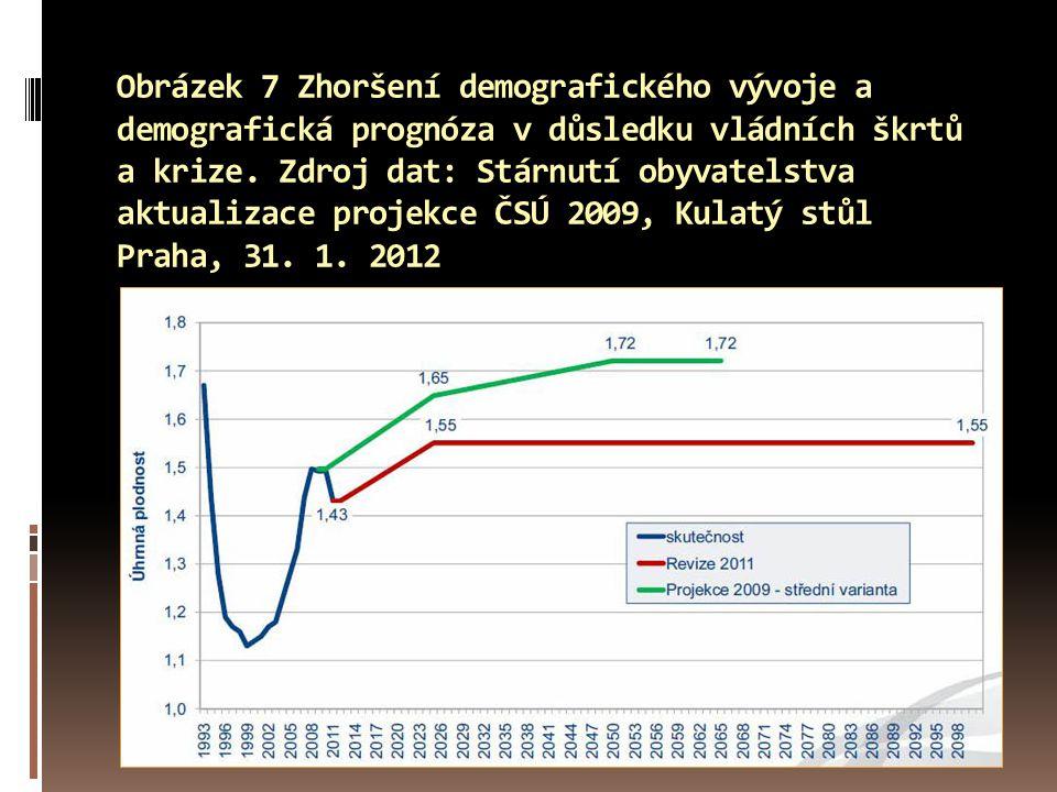 Obrázek 7 Zhoršení demografického vývoje a demografická prognóza v důsledku vládních škrtů a krize. Zdroj dat: Stárnutí obyvatelstva aktualizace proje
