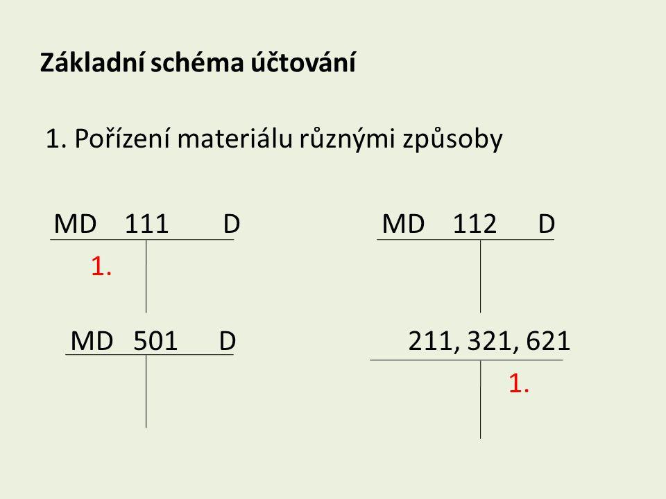 Základní schéma účtování 1. Pořízení materiálu různými způsoby MD 111 D MD 112 D 1. MD 501 D 211, 321, 621 1.