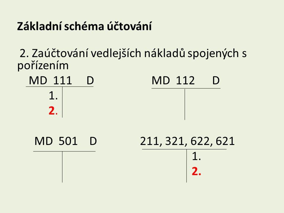 Základní schéma účtování 2. Zaúčtování vedlejších nákladů spojených s pořízením MD 111 D MD 112 D 1. 2. MD 501 D 211, 321, 622, 621 1. 2.