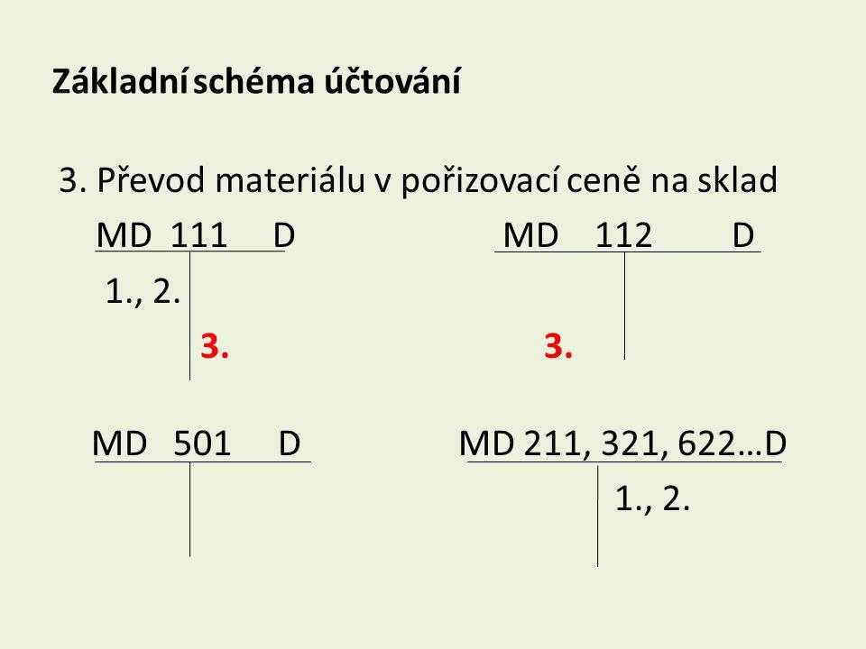Základní schéma účtování 3. Převod materiálu v pořizovací ceně na sklad MD 111 D MD 112 D 1., 2. 3. 3. MD 501 D MD 211, 321, 622…D 1., 2.