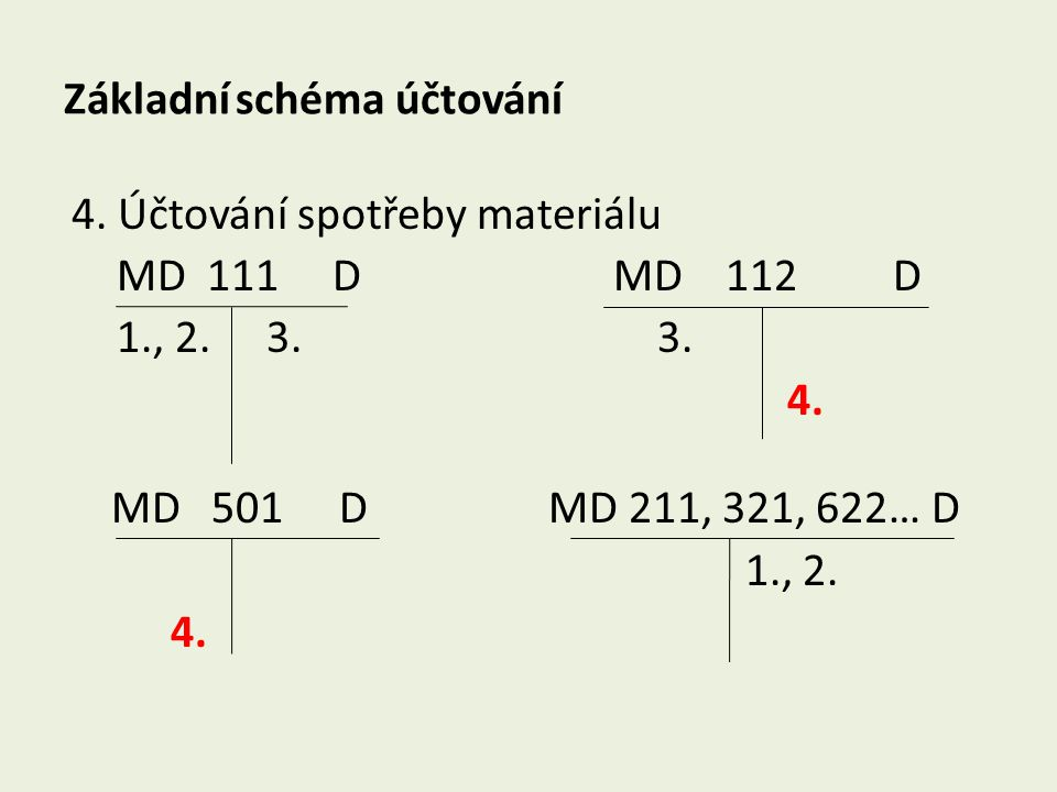 Základní schéma účtování 4. Účtování spotřeby materiálu MD 111 D MD 112 D 1., 2. 3. 3. 4. MD 501 D MD 211, 321, 622… D 1., 2. 4.