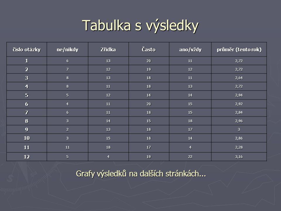 Tabulka s výsledky Grafy výsledků na dalších stránkách... č í slo otázky ne/nikdy Zřídka Často ano/vždy průměr (tento rok) 161320112,72 271219122,72 3