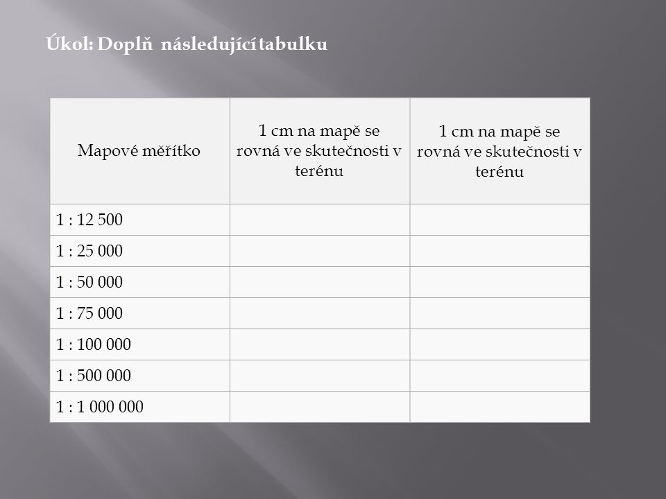 Úkol: Doplň následující tabulku Mapové měřítko 1 cm na mapě se rovná ve skutečnosti v terénu 1 : 12 500 1 : 25 000 1 : 50 000 1 : 75 000 1 : 100 000 1 : 500 000 1 : 1 000 000