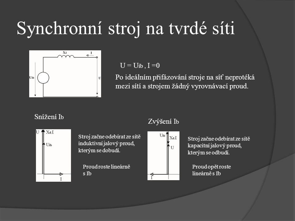 Synchronní stroj na tvrdé síti Po ideálním přifázování stroje na síť neprotéká mezi sítí a strojem žádný vyrovnávací proud. U = U ib, I =0 Snížení I b