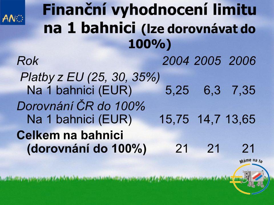 Finanční vyhodnocení limitu na 1 bahnici (lze dorovnávat do 100%) Rok2004 2005 2006 Platby z EU (25, 30, 35%) Na 1 bahnici (EUR)5,256,37,35 Dorovnání