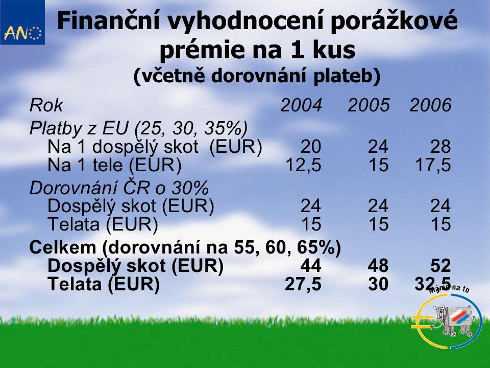 Finanční vyhodnocení porážkové prémie na 1 kus (včetně dorovnání plateb) Rok200420052006 Platby z EU (25, 30, 35%) Na 1 dospělý skot (EUR) 202428 Na 1
