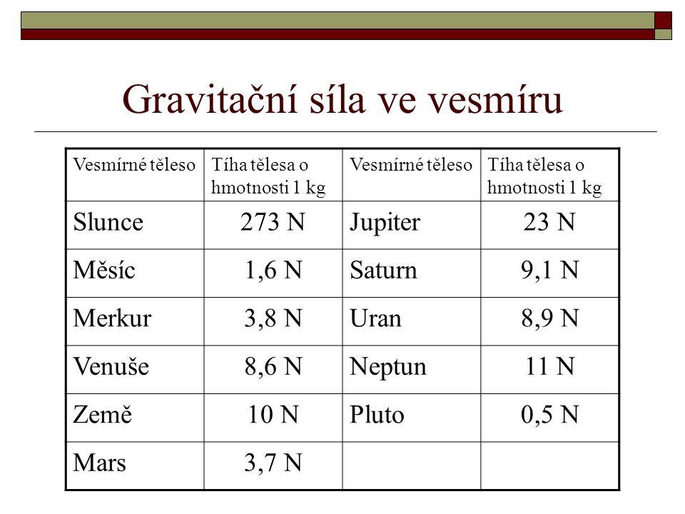 Gravitační síla ve vesmíru Vesmírné tělesoTíha tělesa o hmotnosti 1 kg Vesmírné tělesoTíha tělesa o hmotnosti 1 kg Slunce273 NJupiter23 N Měsíc1,6 NSa