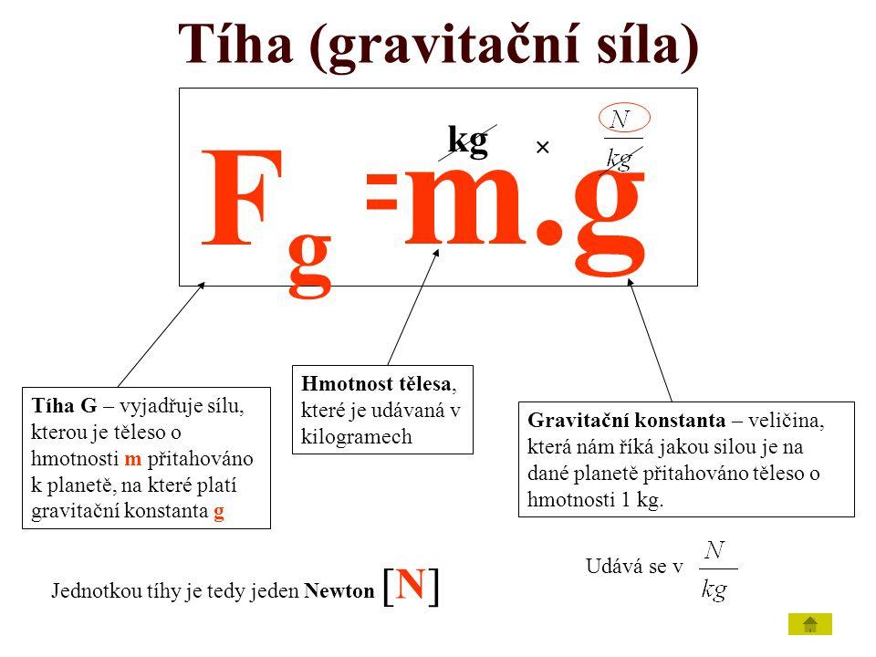 Tíha (gravitační síla) G=m.g Tíha G – vyjadřuje sílu, kterou je těleso o hmotnosti m přitahováno k planetě, na které platí gravitační konstanta g Hmot