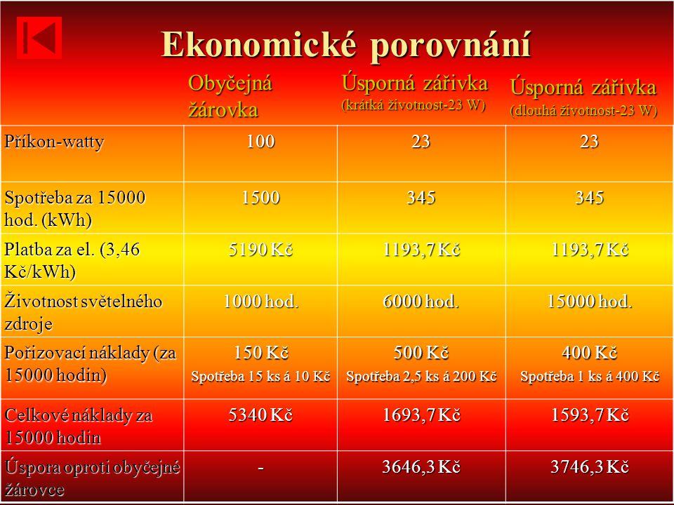Ekonomické porovnání Obyčejná žárovka Úsporná zářivka (krátká životnost-23 W) Úsporná zářivka (dlouhá životnost-23 W) Příkon-watty1002323 Spotřeba za 15000 hod.