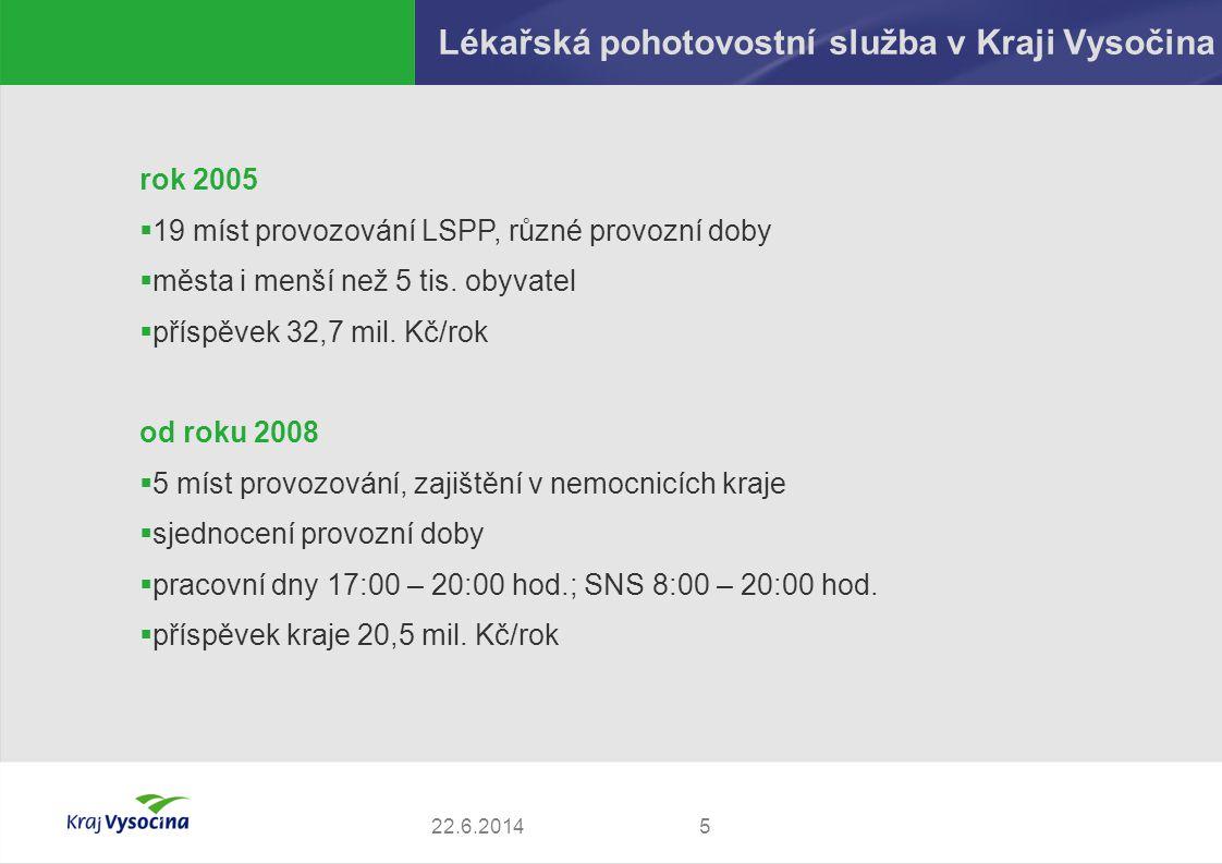 Lékařská pohotovostní služba v Kraji Vysočina 522.6.2014 rok 2005  19 míst provozování LSPP, různé provozní doby  města i menší než 5 tis. obyvatel