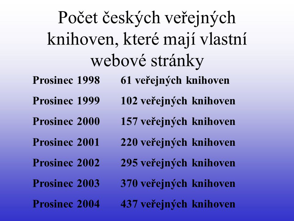 Počet českých veřejných knihoven, které mají vlastní webové stránky Prosinec 199861 veřejných knihoven Prosinec 1999102 veřejných knihoven Prosinec 20