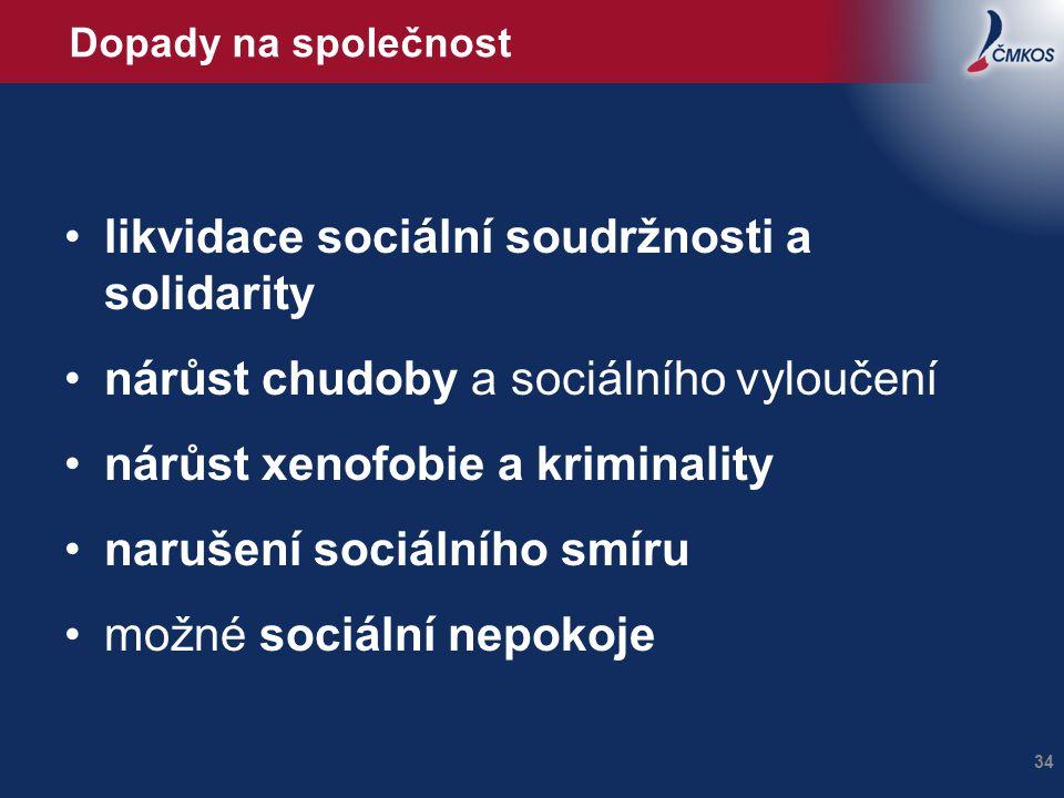 Dopady na společnost •likvidace sociální soudržnosti a solidarity •nárůst chudoby a sociálního vyloučení •nárůst xenofobie a kriminality •narušení soc