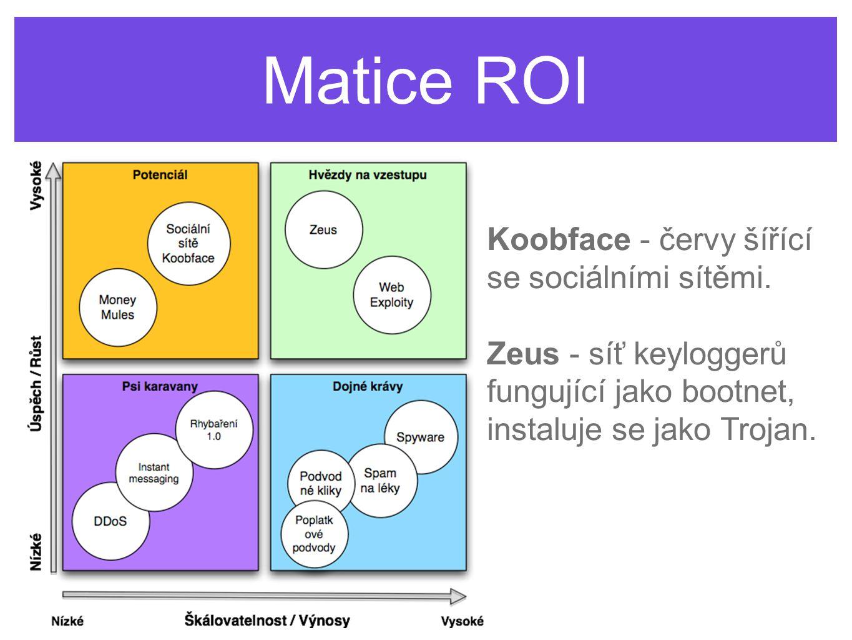 Matice ROI Koobface - červy šířící se sociálními sítěmi. Zeus - síť keyloggerů fungující jako bootnet, instaluje se jako Trojan.