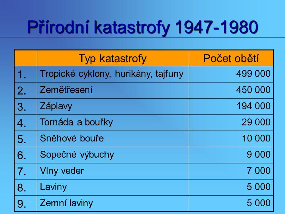Přírodní katastrofy 1947-1980 Typ katastrofyPočet obětí 1. Tropické cyklony, hurikány, tajfuny499 000 2. Zemětřesení450 000 3. Záplavy194 000 4. Torná