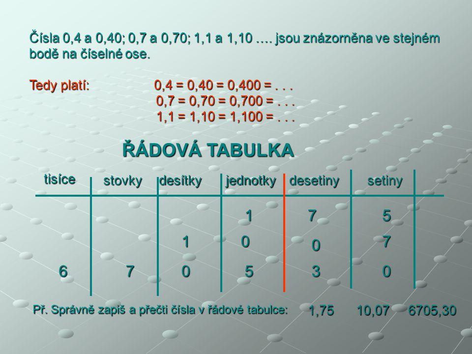 Čísla 0,4 a 0,40; 0,7 a 0,70; 1,1 a 1,10 …. jsou znázorněna ve stejném bodě na číselné ose. Tedy platí: 0,4 = 0,40 = 0,400 =... 0,7 = 0,70 = 0,700 =..