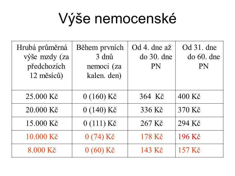 Výše nemocenské Hrubá průměrná výše mzdy (za předchozích 12 měsíců) Během prvních 3 dnů nemoci (za kalen. den) Od 4. dne až do 30. dne PN Od 31. dne d