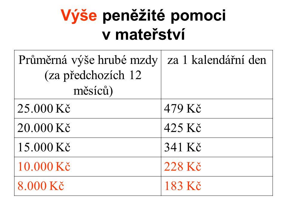 Výše peněžité pomoci v mateřství Průměrná výše hrubé mzdy (za předchozích 12 měsíců) za 1 kalendářní den 25.000 Kč479 Kč 20.000 Kč425 Kč 15.000 Kč341