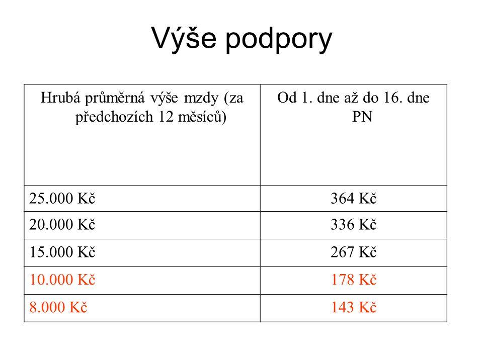 Výše podpory Hrubá průměrná výše mzdy (za předchozích 12 měsíců) Od 1. dne až do 16. dne PN 25.000 Kč364 Kč 20.000 Kč336Kč 15.000 Kč267Kč 10.000 Kč178