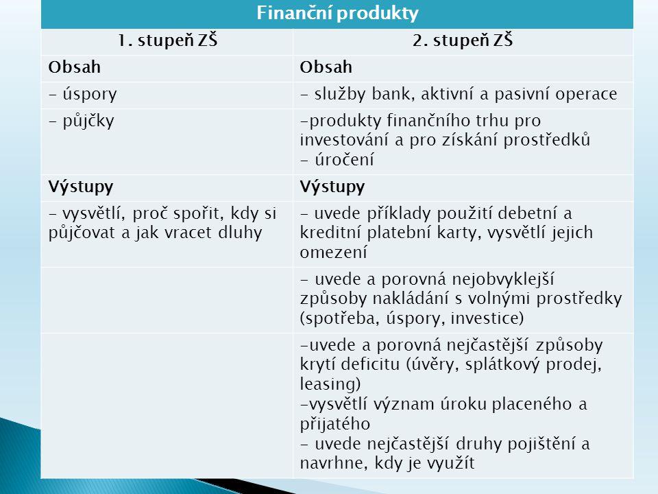 Finanční produkty 1. stupeň ZŠ2.