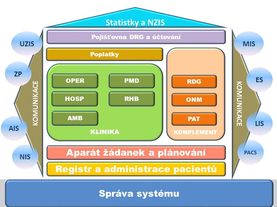 Správa systému KLINIKA AMB HOSP OPERPMD RHB KOMPLEMENT RDG ONM PAT Registr a administrace pacientů Pojišťovna DRG a účtování Aparát žádanek a plánován
