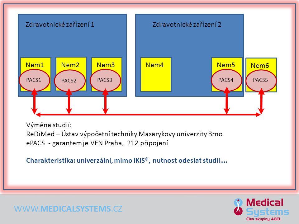 Zdravotnické zařízení 1 Nem1 Nem2 Nem3 Zdravotnické zařízení 2 Nem4Nem5 Nem6 PACS5 PACS1PACS2PACS3PACS4 Výměna studií: ReDiMed – Ústav výpočetní techn