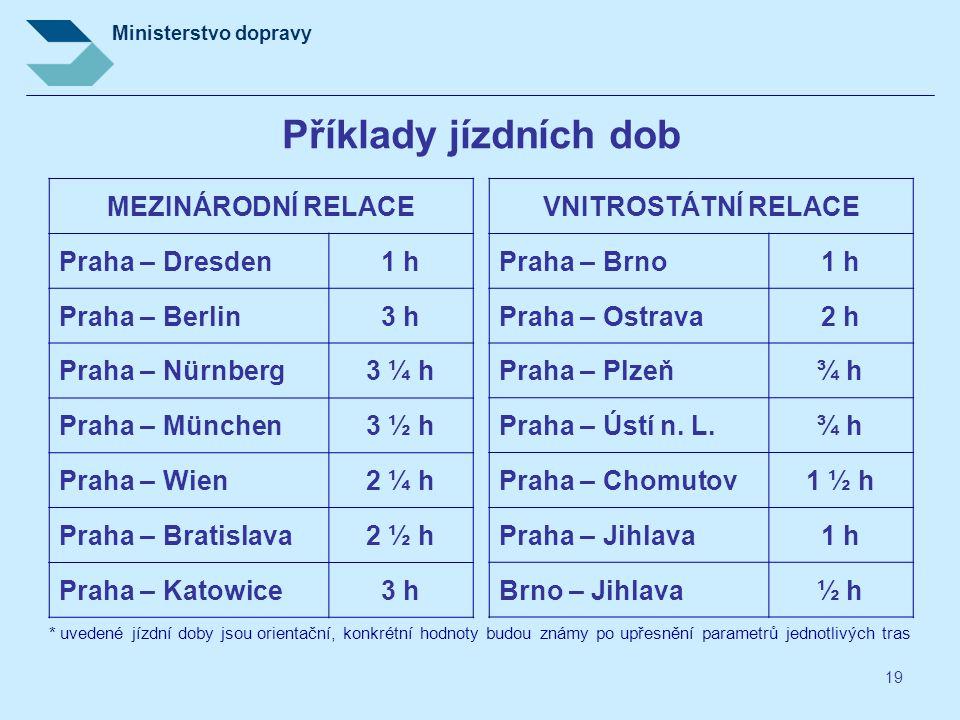 Ministerstvo dopravy 19 Příklady jízdních dob MEZINÁRODNÍ RELACE Praha – Dresden1 h Praha – Berlin3 h Praha – Nürnberg3 ¼ h Praha – München3 ½ h Praha