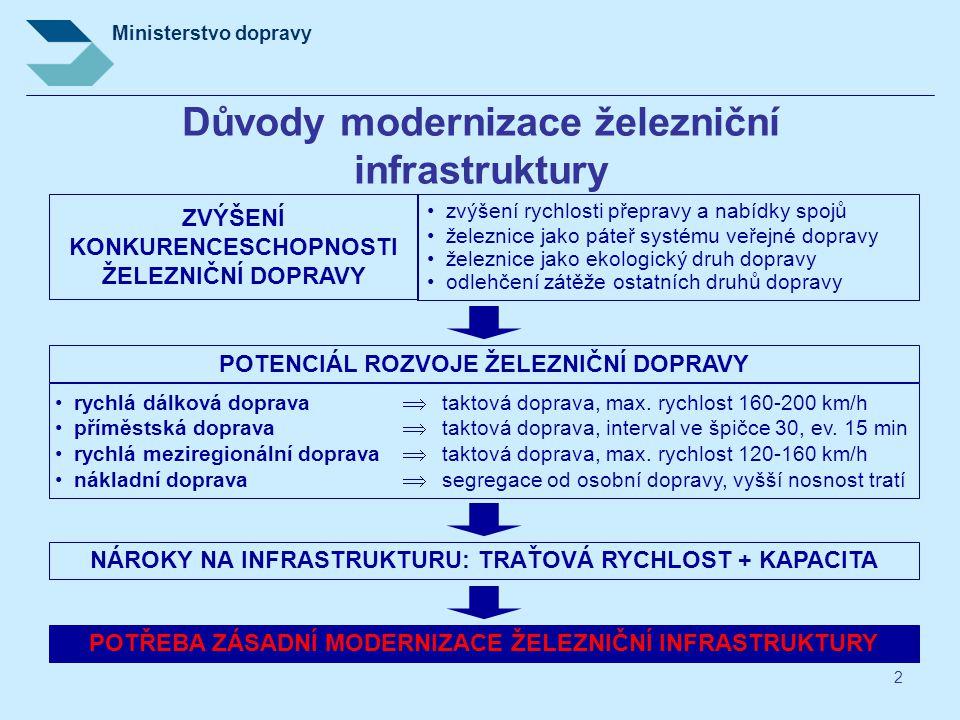 Ministerstvo dopravy 13 VRT– evropský kontext