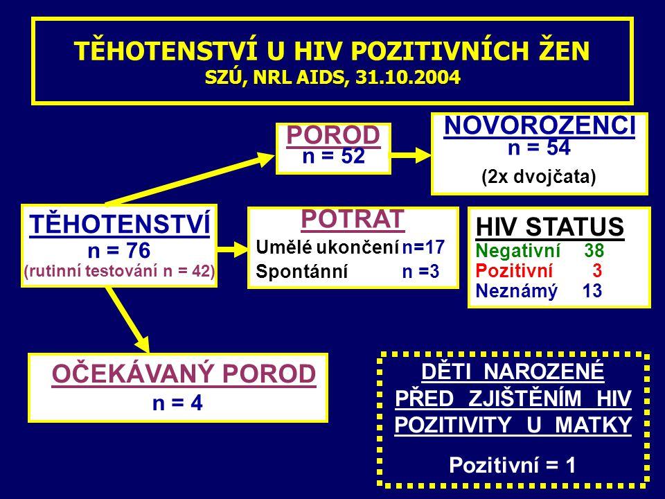 SZÚ, NRL AIDS, 31.10.2004 TĚHOTENSTVÍ U HIV POZITIVNÍCH ŽEN SZÚ, NRL AIDS, 31.10.2004 TĚHOTENSTVÍ n = 76 (rutinní testování n = 42) POROD n = 52 NOVOROZENCI n = 54 (2x dvojčata) POTRAT Umělé ukončení n=17 Spontánní n =3 HIV STATUS Negativní 38 Pozitivní 3 Neznámý 13 OČEKÁVANÝ POROD n = 4 DĚTI NAROZENÉ PŘED ZJIŠTĚNÍM HIV POZITIVITY U MATKY Pozitivní = 1
