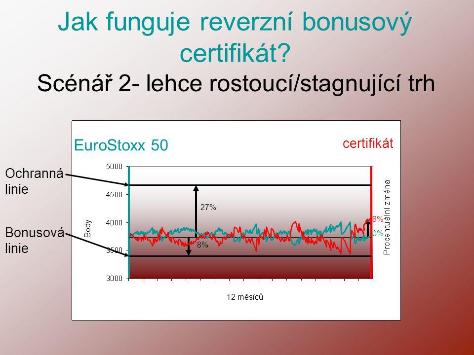 Scénář 2- lehce rostoucí/stagnující trh EuroStoxx 50 certifikát Body 12 měsíců Ochranná linie Bonusová linie Jak funguje reverzní bonusový certifikát?