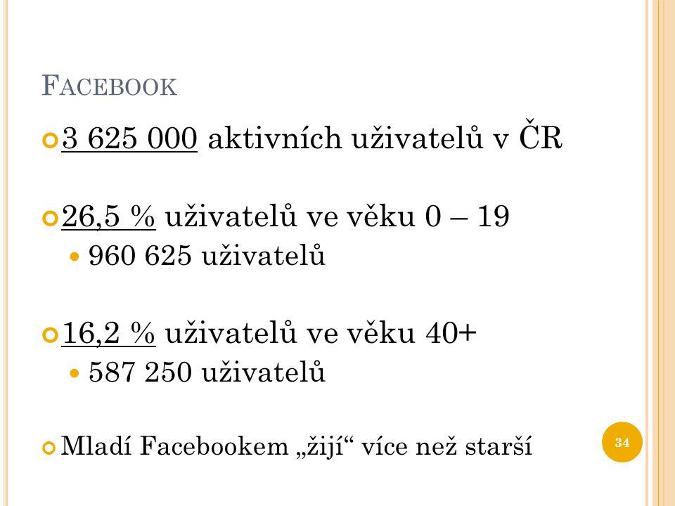 F ACEBOOK 3 625 000 aktivních uživatelů v ČR 26,5 % uživatelů ve věku 0 – 19  960 625 uživatelů 16,2 % uživatelů ve věku 40+  587 250 uživatelů Mlad