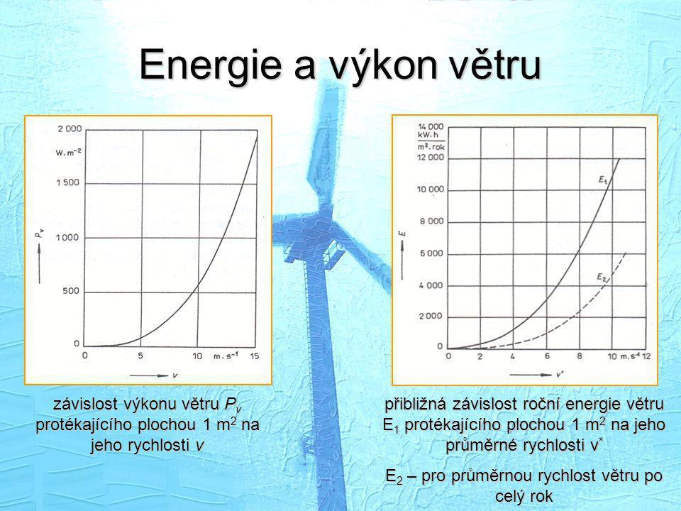 Energie a výkon větru závislost výkonu větru P v protékajícího plochou 1 m 2 na jeho rychlosti v přibližná závislost roční energie větru E 1 protékají