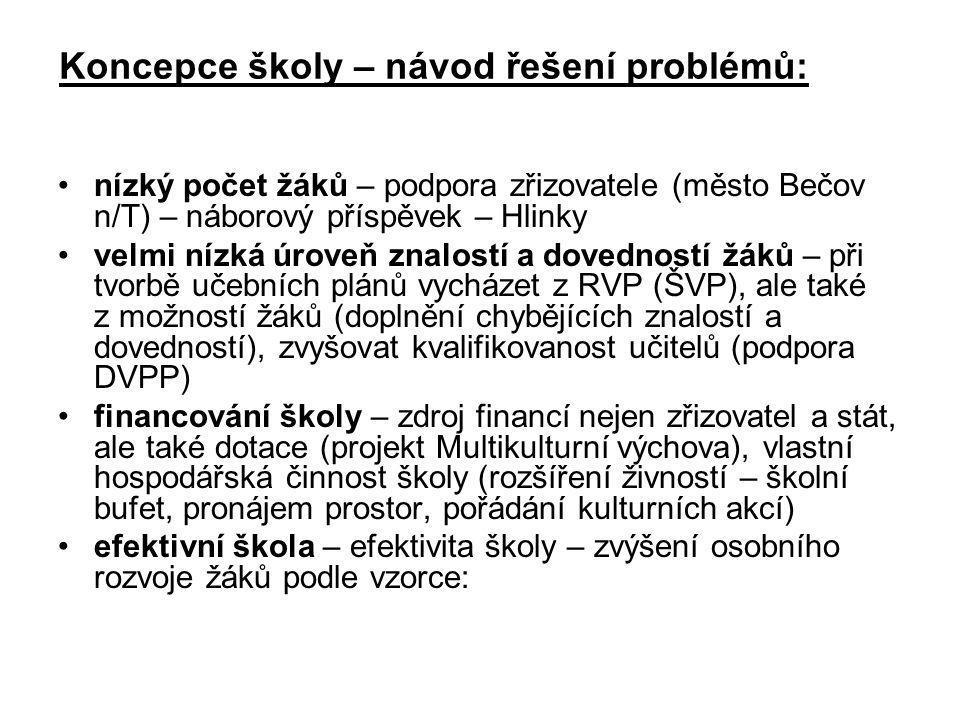Koncepce školy – návod řešení problémů: •n•nízký počet žáků – podpora zřizovatele (město Bečov n/T) – náborový příspěvek – Hlinky •v•velmi nízká úrove