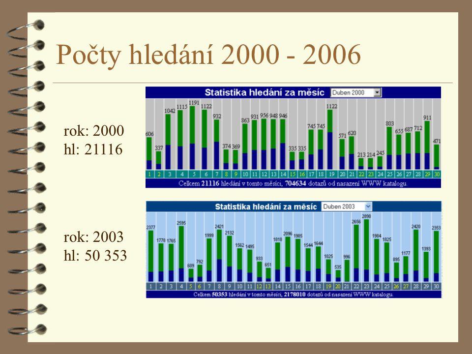 Počty hledání 2000 - 2006 rok: 2000 hl: 21116 rok: 2003 hl: 50 353
