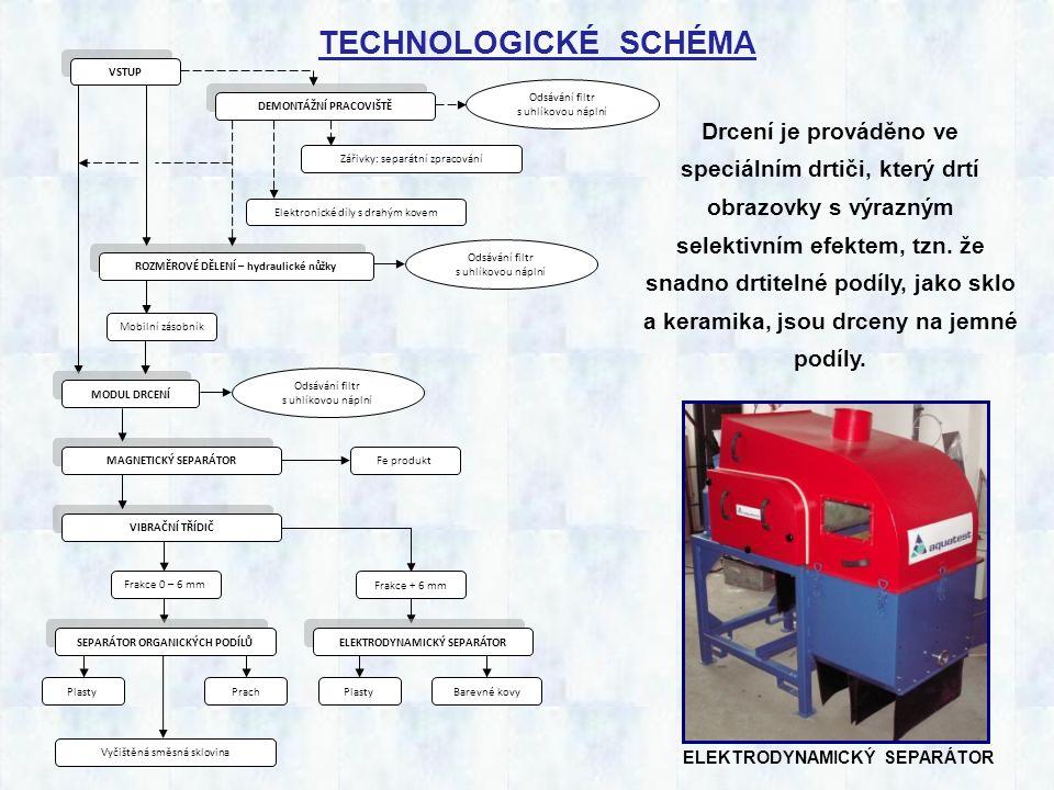 LINKA NA RECYKLACI ELEKTROŠROTU výkon: 280 až 400 kg/h Linka je složena: - Drcení - Magnetické separace - Třídění - Elektrodynamická separace - Průmyslové odsávání
