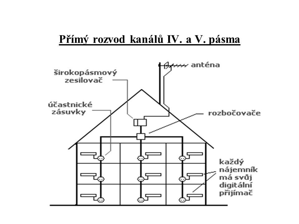 Požadavky na komponenty systému STA Hlavní stanice pro DVB-T •Řešení s kanálovými zesilovači (kanály 54, 39, 32 a 37 z Lysé hory) •Řešení se širokopásmovým zesilovačem •Řešení se skupinovým přijímačem pro konverzi kmitočtu •Antény a pasivní části rozvodu