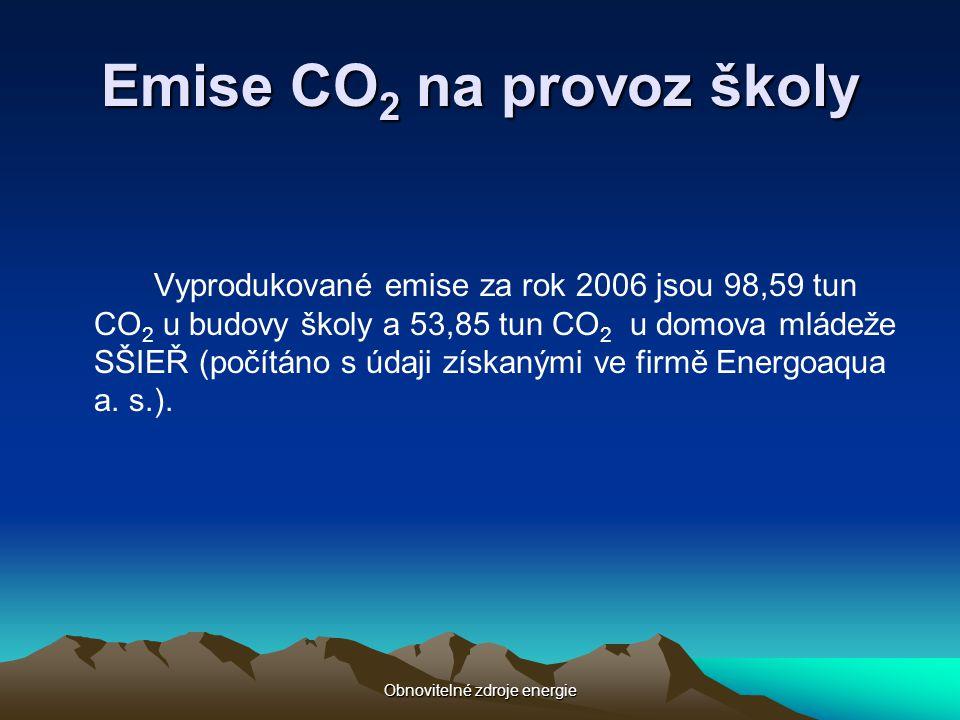 Obnovitelné zdroje energie Emise CO 2 na provoz školy Vyprodukované emise za rok 2006 jsou 98,59 tun CO 2 u budovy školy a 53,85 tun CO 2 u domova mlá