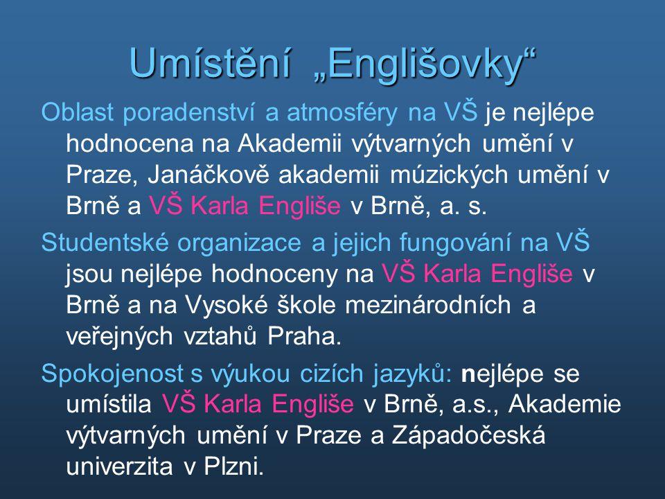 """Umístění """"Englišovky"""" Oblast poradenství a atmosféry na VŠ je nejlépe hodnocena na Akademii výtvarných umění v Praze, Janáčkově akademii múzických umě"""