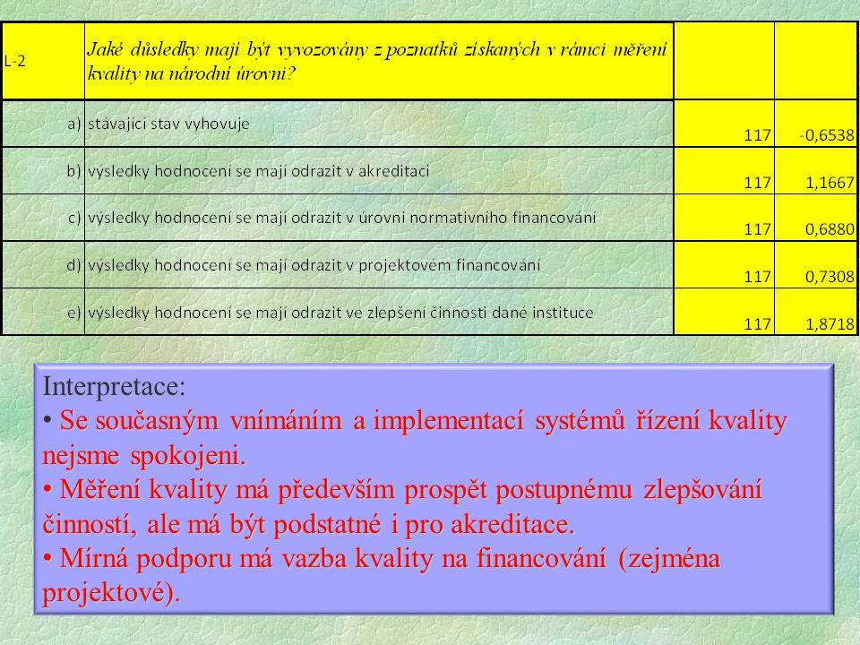 Interpretace: Se současným vnímáním a implementací systémů řízení kvality nejsme spokojeni.