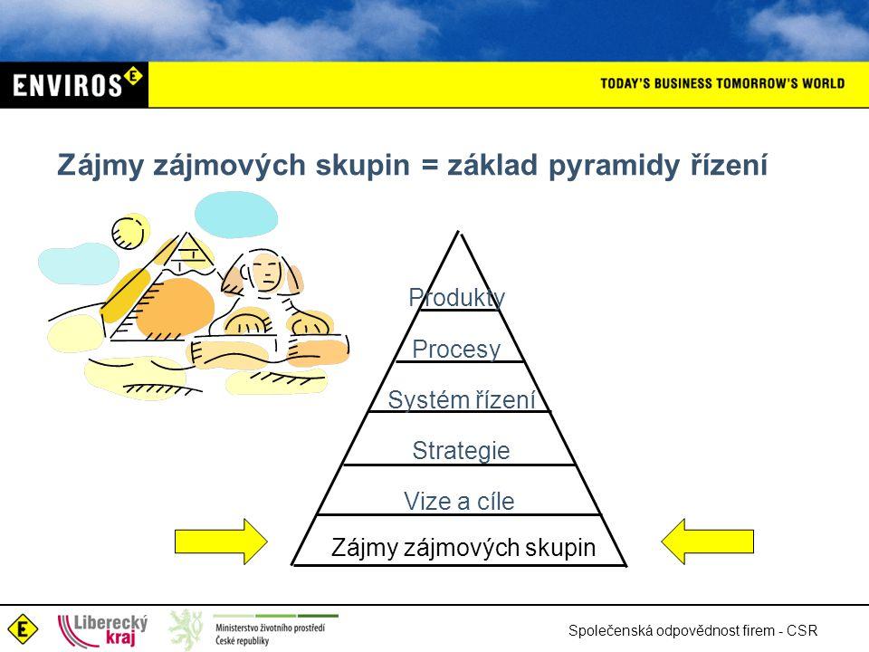 Společenská odpovědnost firem - CSR Zájmy zájmových skupin = základ pyramidy řízení Produkty Procesy Systém řízení Strategie Vize a cíle Zájmy zájmových skupin