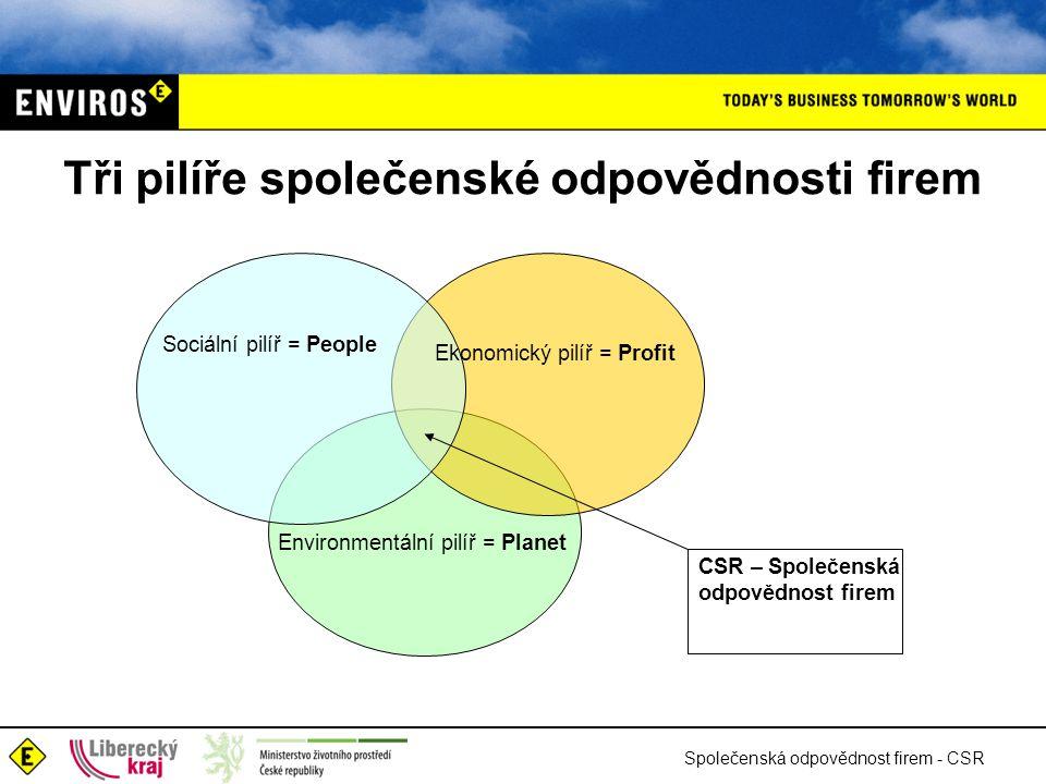Společenská odpovědnost firem - CSR Tři pilíře společenské odpovědnosti firem Sociální pilíř = People Ekonomický pilíř = Profit Environmentální pilíř = Planet CSR – Společenská odpovědnost firem