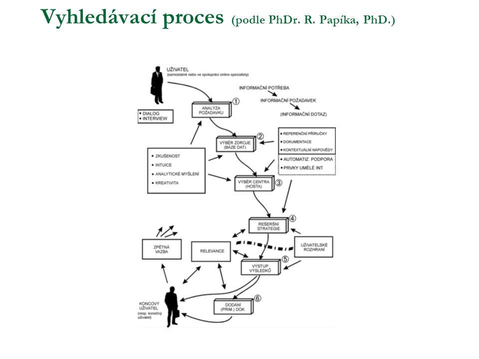 Vyhledávací proces (podle PhDr. R. Papíka, PhD.)