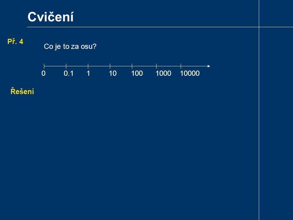 Cvičení Př. 4 Řešení 0 0.1 1 10 100 1000 10000 Co je to za osu?