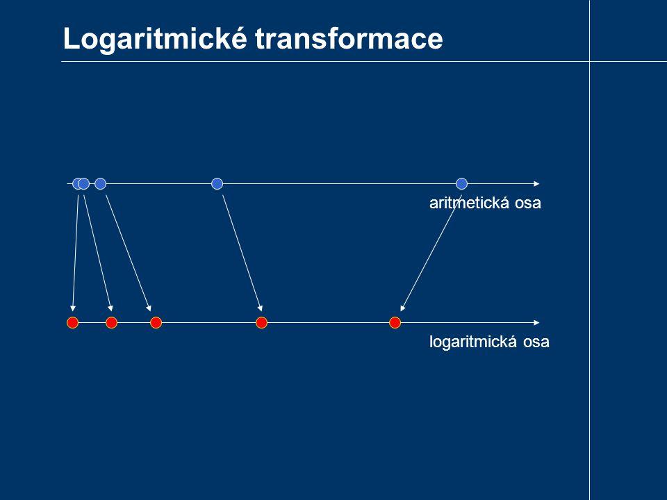 Logaritmické transformace aritmetická osa logaritmická osa