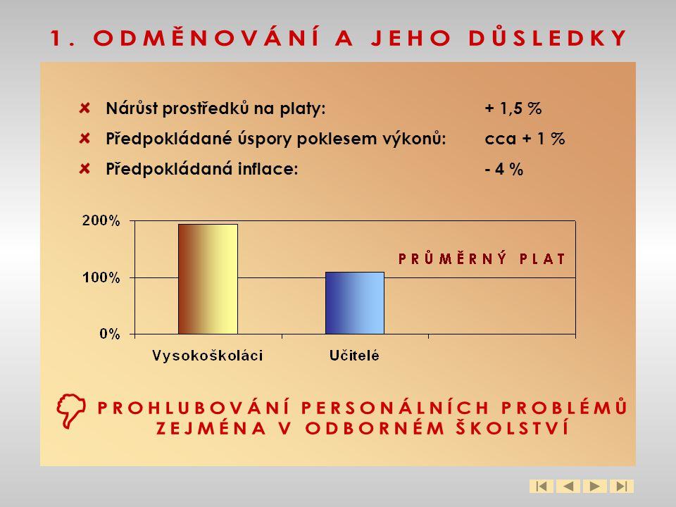 Nárůst prostředků na platy:+ 1,5 % Předpokládané úspory poklesem výkonů: cca + 1 % Předpokládaná inflace: - 4 % 