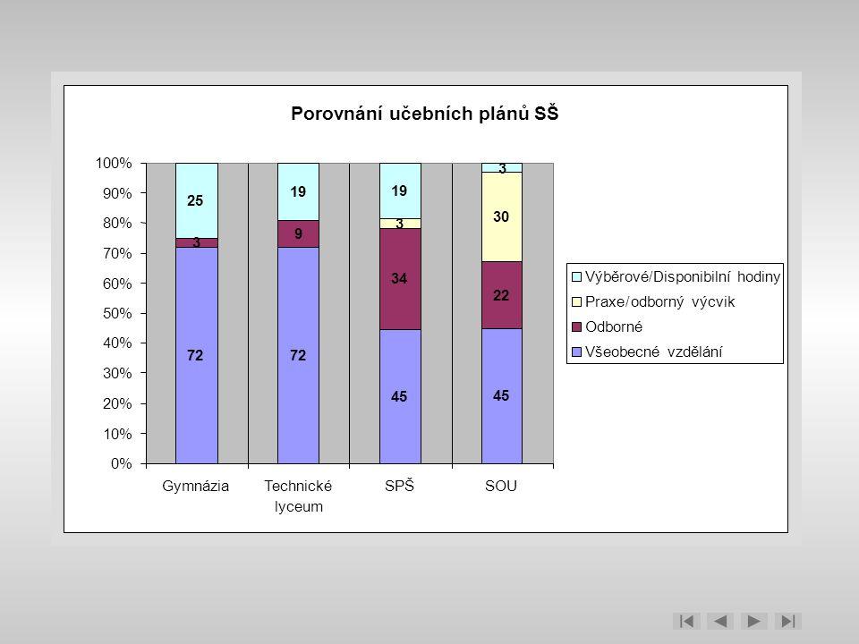 Porovnání učebních plánů SŠ 72 45 3 9 34 22 3 30 25 19 3 0% 10% 20% 30% 40% 50% 60% 70% 80% 90% 100% GymnáziaTechnické lyceum SPŠSOU Výběrové/Disponib
