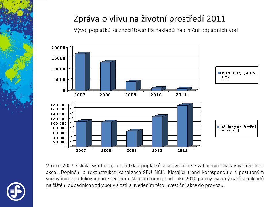 Zpráva o vlivu na životní prostředí 2011 Vývoj poplatků za znečišťování a nákladů na čištění odpadních vod V roce 2007 získala Synthesia, a.s. odklad