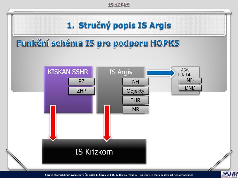 1)Modul Nouzové hospodářství = podpora systému NH s důrazem na zpracování Plánu nezbytných dodávek (DND, ND, nezajištěné ND) 2)Modul Objekty = vedení evidence objektů z hlediska použití při KS = přehled o aktuálních SHR 3)Modul Státní hmotné rezervy = číselník SHR = seznam používaných druhů SHR 4)Modul Hospodářské mobilizace = podpora systému HM s důrazem na tvorbu a zpracování související plánovací dokumentace 66 Správa státních hmotných rezerv ČR, ústředí: Šeříková 616/1, 150 85 Praha 5 – Smíchov, e-mail: posta@sshr.cz, www.sshr.cz