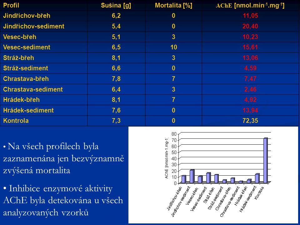 ProfilSušina [g]Mortalita [%] AChE [nmol.min -1.mg -1 ] Jindřichov-břeh6,2011,05 Jindřichov-sediment5,4020,40 Vesec-břeh5,1310,23 Vesec-sediment6,51015,61 Stráž-břeh8,1313,06 Stráž-sediment6,604,59 Chrastava-břeh7,877,47 Chrastava-sediment6,432,46 Hrádek-břeh8,174,92 Hrádek-sediment7,6013,94 Kontrola7,3072,35 • Na všech profilech byla zaznamenána jen bezvýznamně zvýšená mortalita • Inhibice enzymové aktivity AChE byla detekována u všech analyzovaných vzorků