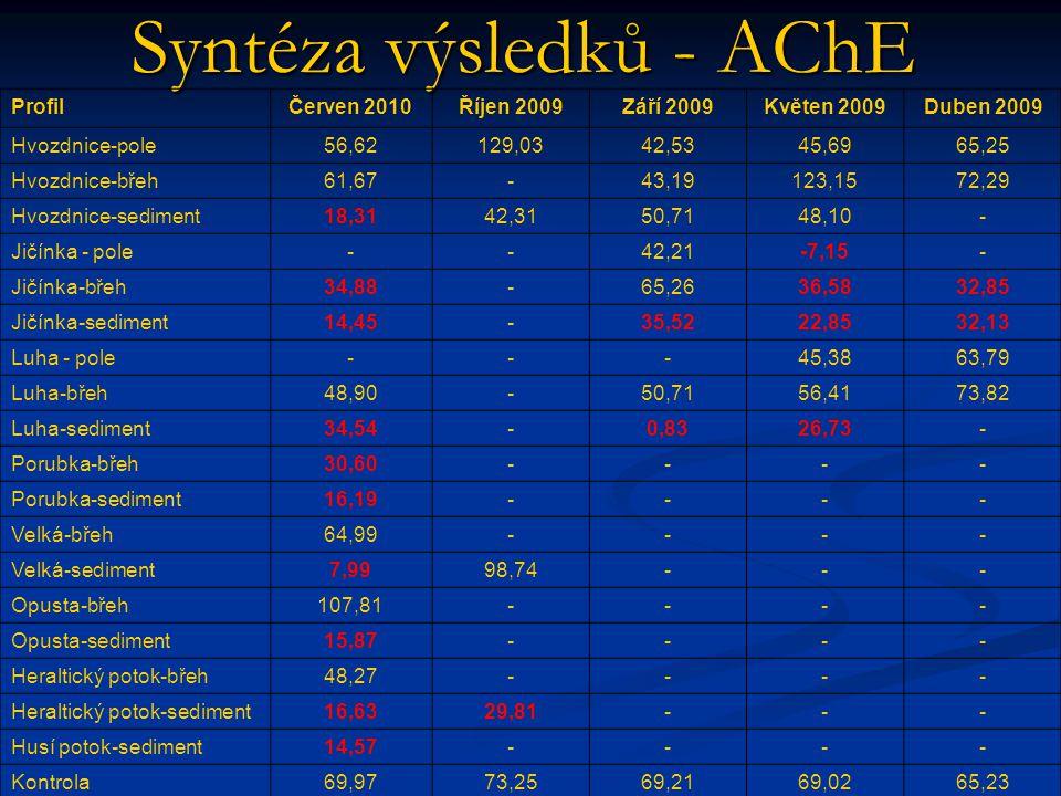 Syntéza výsledků - AChE ProfilČerven 2010Říjen 2009Září 2009Květen 2009Duben 2009 Hvozdnice-pole56,62129,0342,5345,6965,25 Hvozdnice-břeh61,67-43,19123,1572,29 Hvozdnice-sediment18,3142,3150,7148,10- Jičínka - pole--42,21-7,15- Jičínka-břeh34,88-65,2636,5832,85 Jičínka-sediment14,45-35,5222,8532,13 Luha - pole---45,3863,79 Luha-břeh48,90-50,7156,4173,82 Luha-sediment34,54-0,8326,73- Porubka-břeh30,60---- Porubka-sediment16,19---- Velká-břeh64,99---- Velká-sediment7,9998,74--- Opusta-břeh107,81---- Opusta-sediment15,87---- Heraltický potok-břeh48,27---- Heraltický potok-sediment16,6329,81--- Husí potok-sediment14,57---- Kontrola69,9773,2569,2169,0265,23