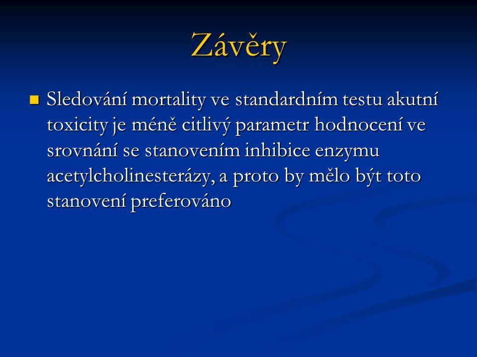 Závěry  Sledování mortality ve standardním testu akutní toxicity je méně citlivý parametr hodnocení ve srovnání se stanovením inhibice enzymu acetylcholinesterázy, a proto by mělo být toto stanovení preferováno